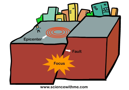 Learn all about earthquakes page