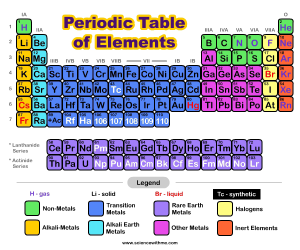 Learn-About-Elements