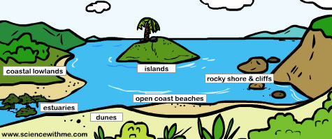 Learn about Ecosystems