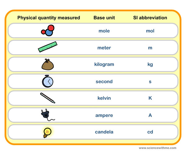 Learn About Si Units