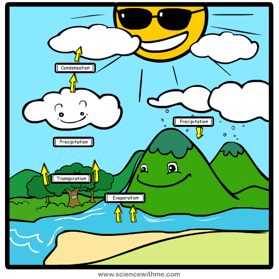 Water cycle lessons tes teach learn about the water cycle ccuart Image collections